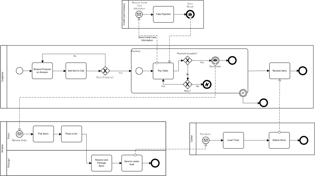 as you can see each of the pools is complete and communication between them uses message flows - Bpmn Swimlanes