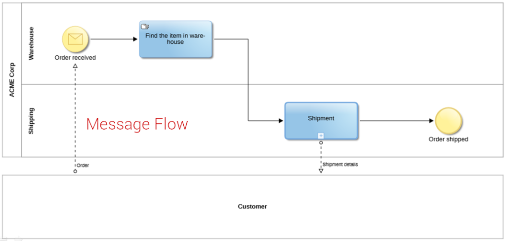 Bpmn in practice pools and lanes bpm tips now lets take a look at a few diagrams showing those errors in practice ccuart Images