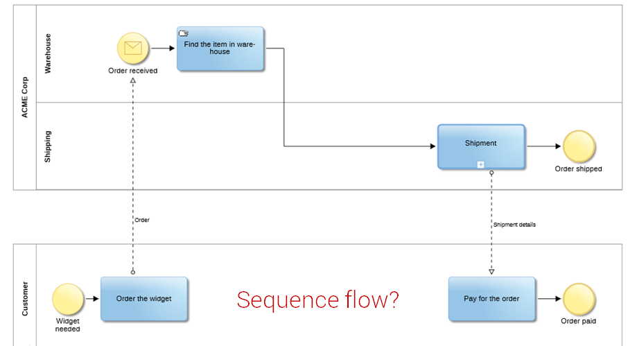 BPMN in practice - pools and lanes | BPM tips